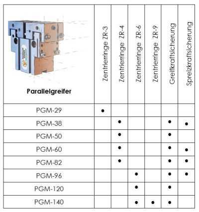 Übersicht Greif- und Spreizkraftsicherungen und Zentrierringe für Parallelgreifer PGM